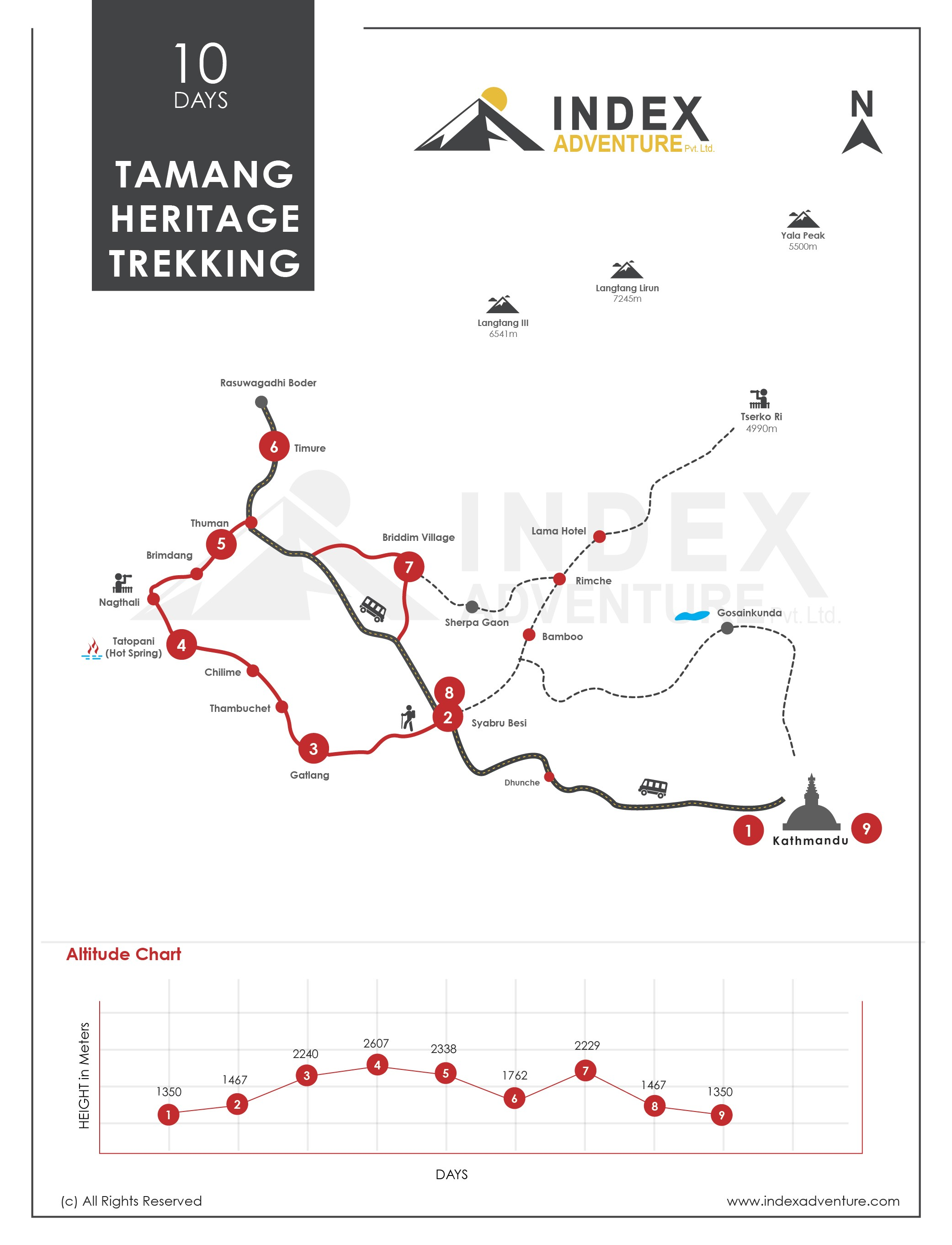 Langtang Valley Trek - 10 days Map