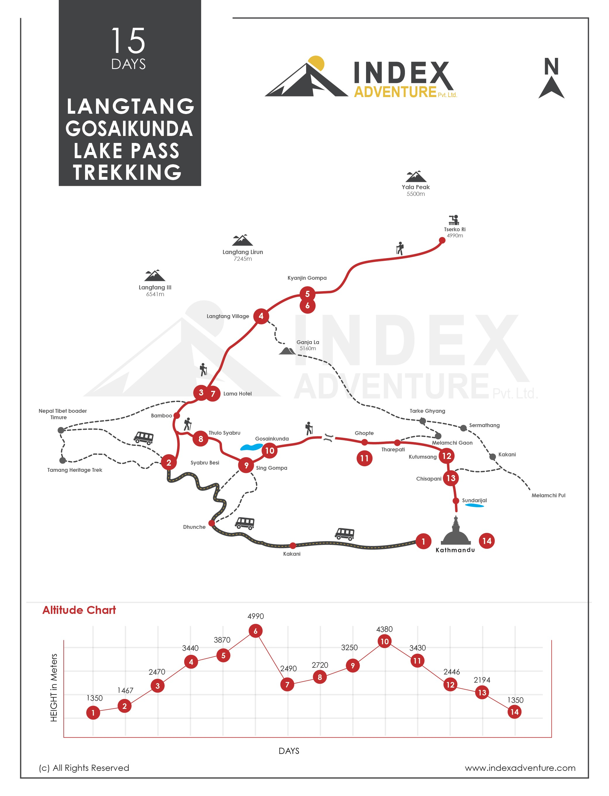 Langtang Circuit Trek Map